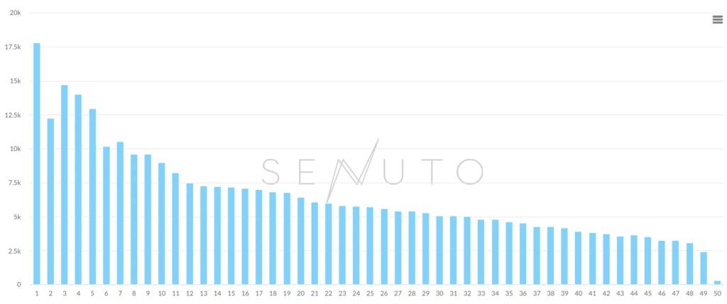Senuto - jak wygląda long tail w pozycjonowaniu